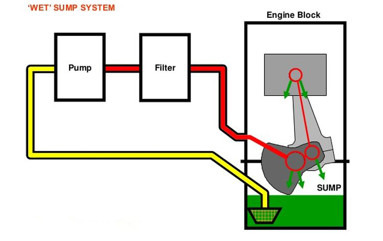 These Are The Reasons Dry Sumps Were Developed I Will Discuss Other Advantages Later Main Purpose Of Sump System Is To Contain All Stored: Car Engine Dry Sump Diagram At Shintaries.co