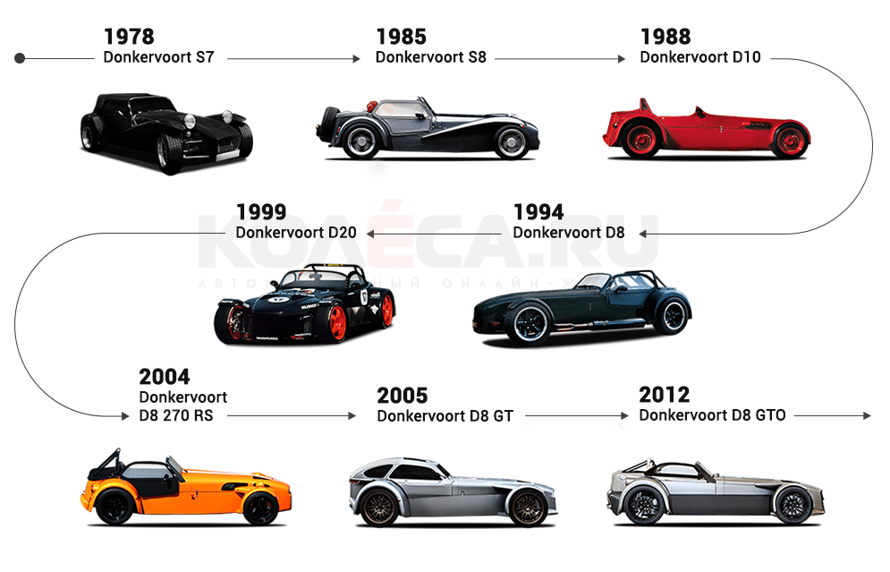 Donkervoort Brand History Donkiespeed